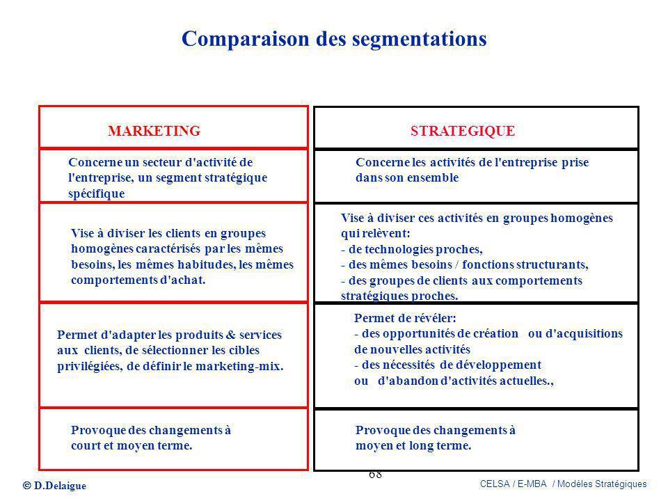 Comparaison des segmentations