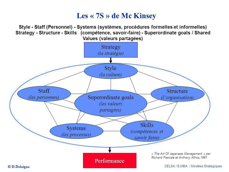 Les « 7S » de Mc Kinsey Strategy Style Staff Structure