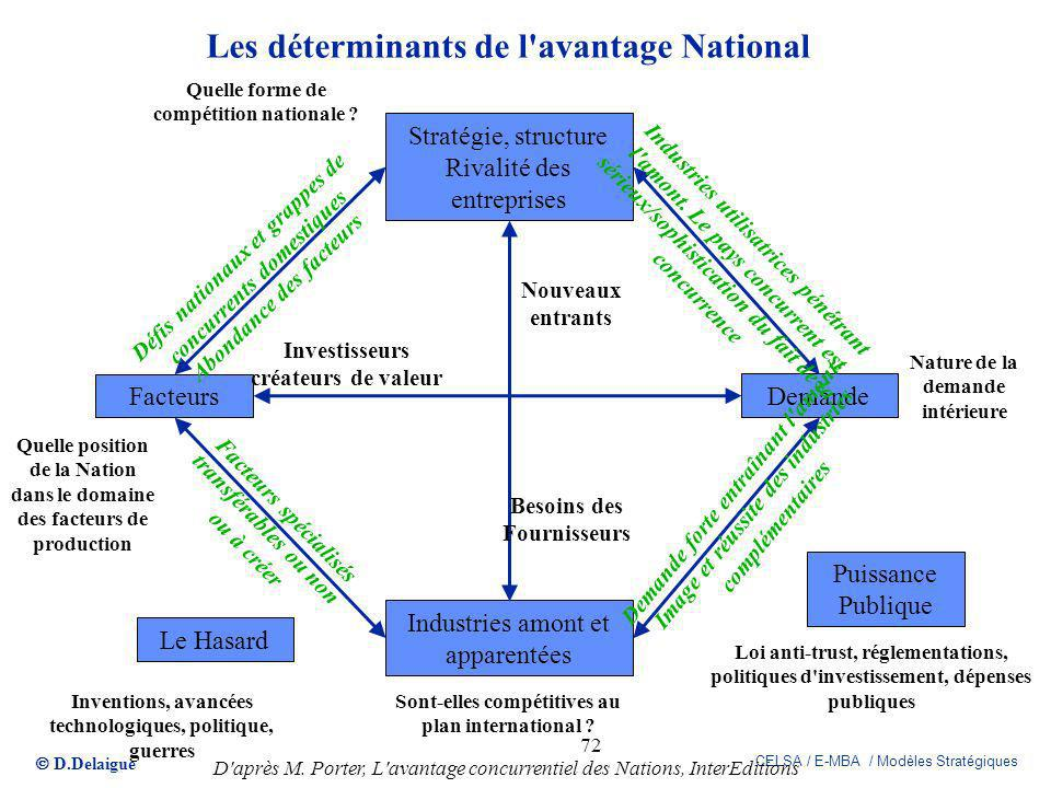 Les déterminants de l avantage National