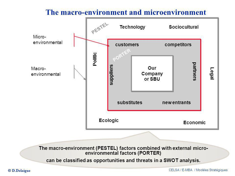 The macro-environment and microenvironment