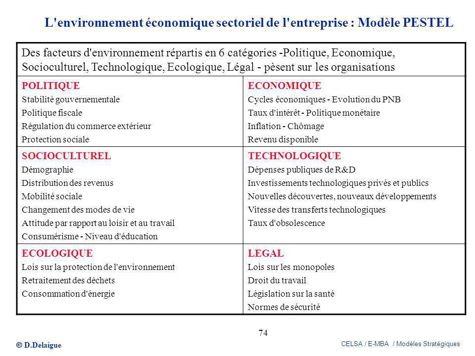 L environnement économique sectoriel de l entreprise : Modèle PESTEL