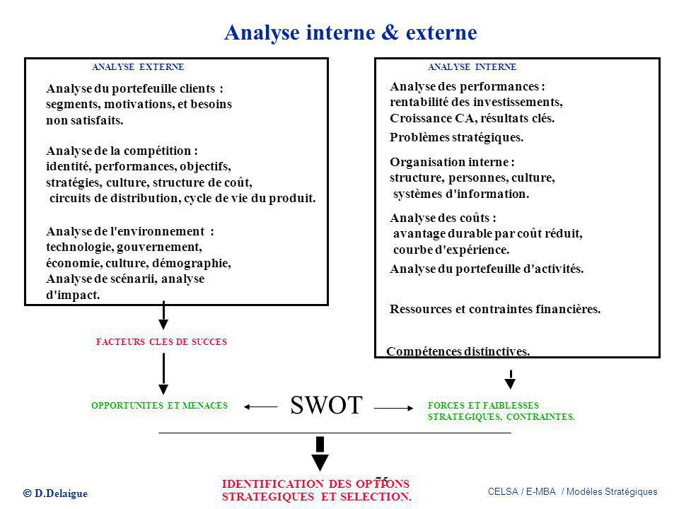 Analyse interne & externe