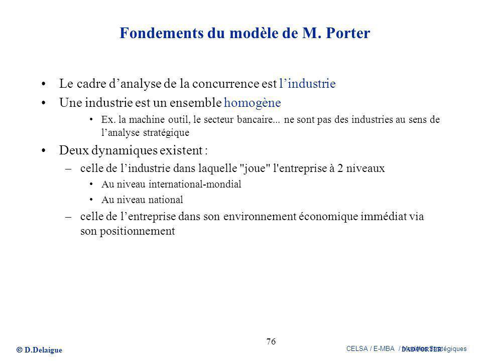 Fondements du modèle de M. Porter