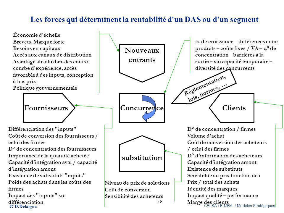 Les forces qui déterminent la rentabilité d un DAS ou d un segment