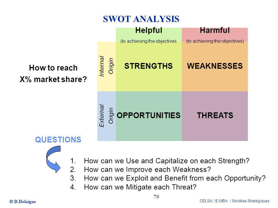 SWOT ANALYSIS WEAKNESSES STRENGTHS Helpful Harmful THREATS