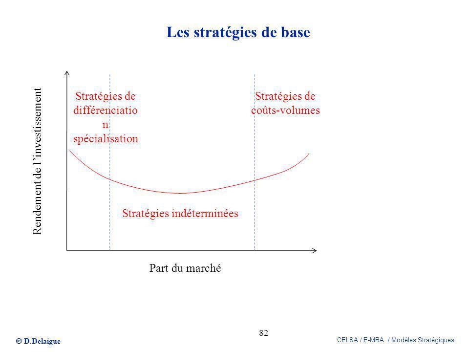 Les stratégies de base Stratégies de différenciation spécialisation