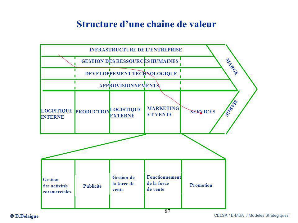 Structure d'une chaîne de valeur