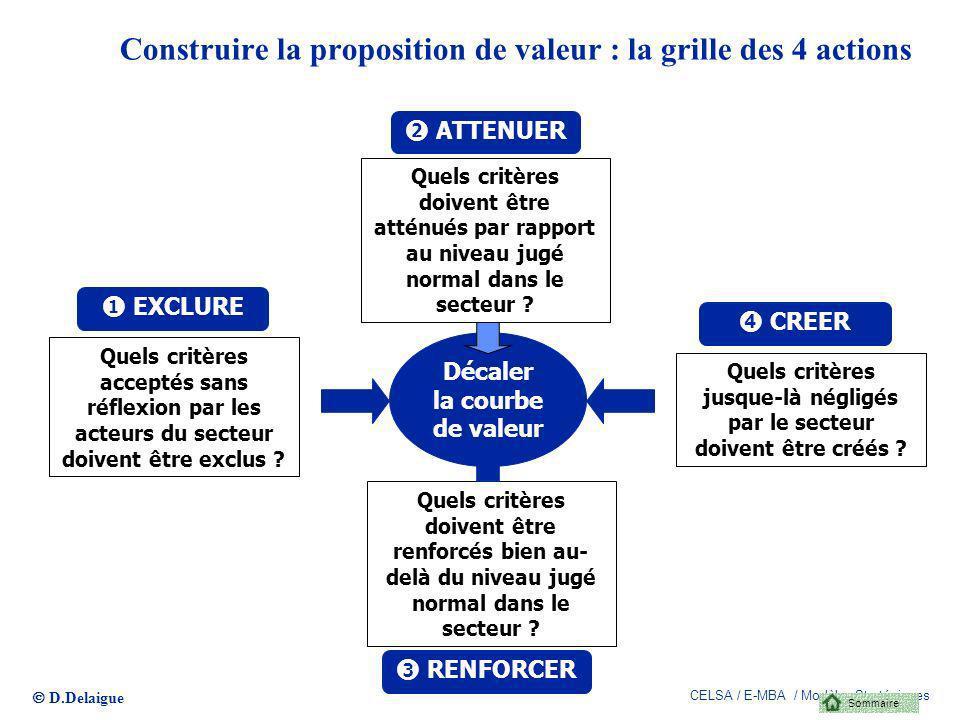 Construire la proposition de valeur : la grille des 4 actions