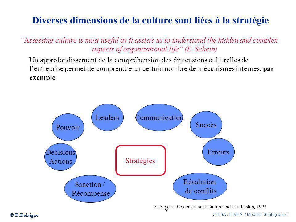Diverses dimensions de la culture sont liées à la stratégie