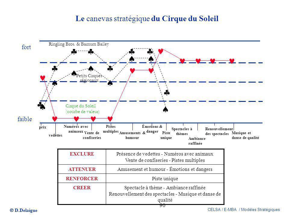 Le canevas stratégique du Cirque du Soleil