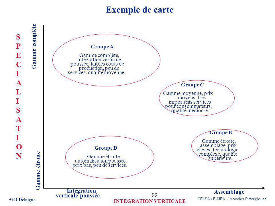 Exemple de carte S P E C I A L T O N Gamme complète Gamme étroite
