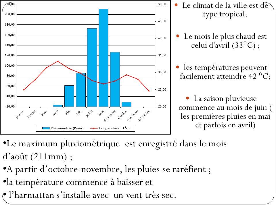Le maximum pluviométrique est enregistré dans le mois d'août (211mm) ;