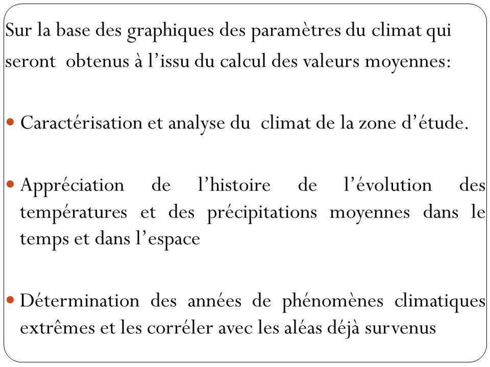 Sur la base des graphiques des paramètres du climat qui