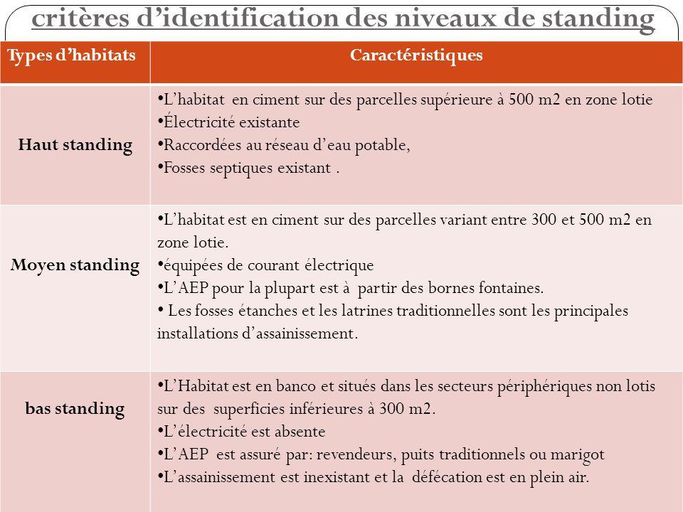 critères d'identification des niveaux de standing