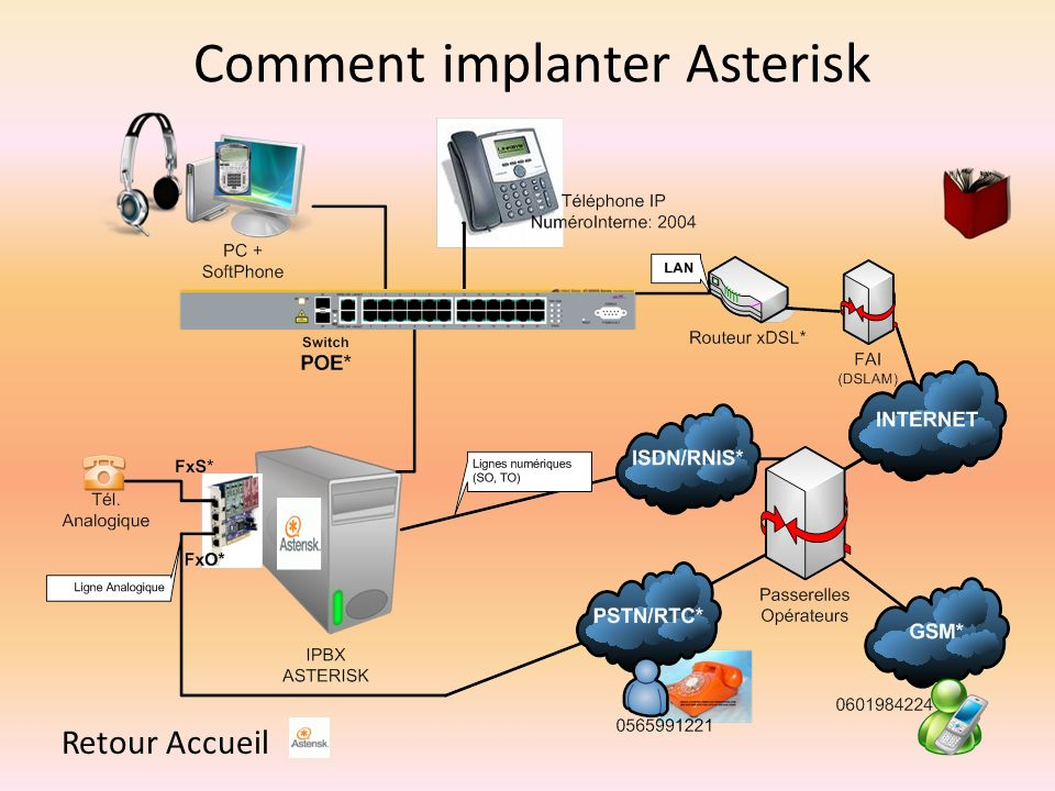 Comment implanter Asterisk