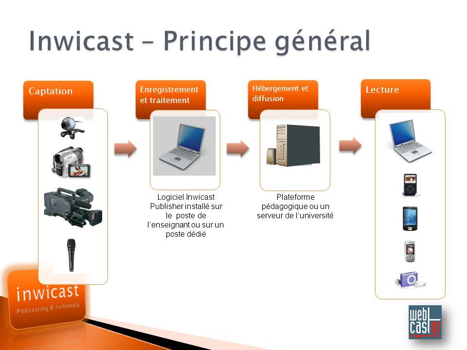 Inwicast – Principe général