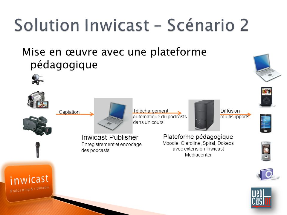 Solution Inwicast – Scénario 2