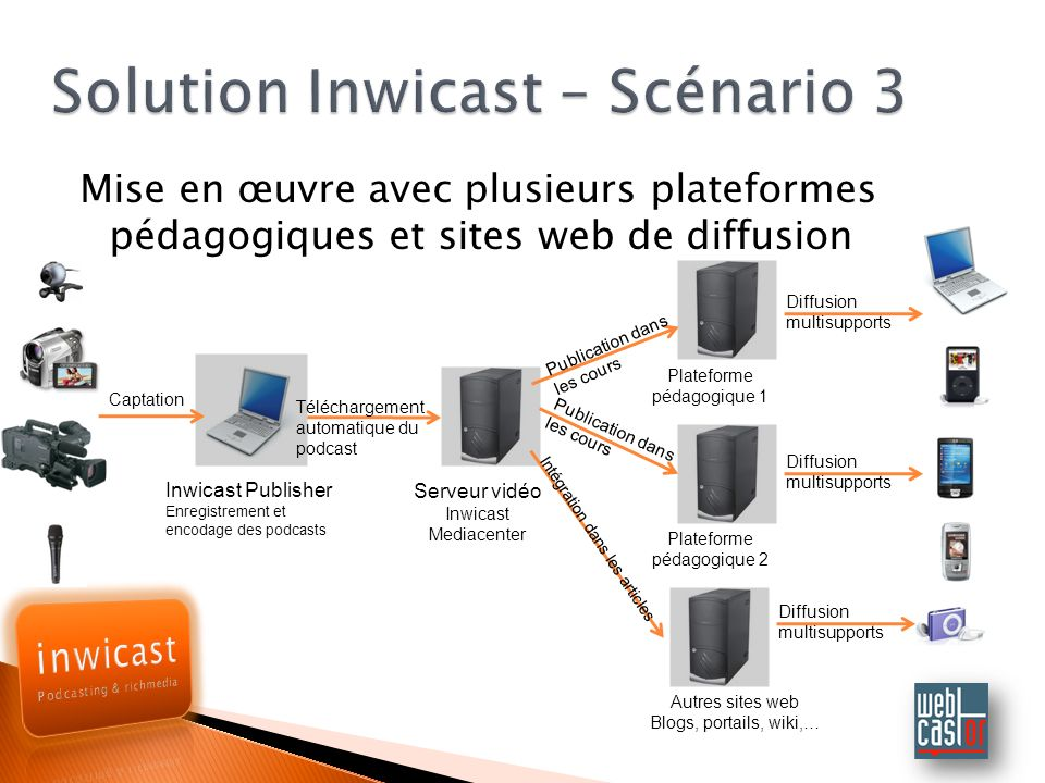 Solution Inwicast – Scénario 3