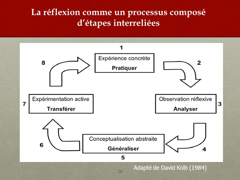 La réflexion comme un processus composé d'étapes interreliées