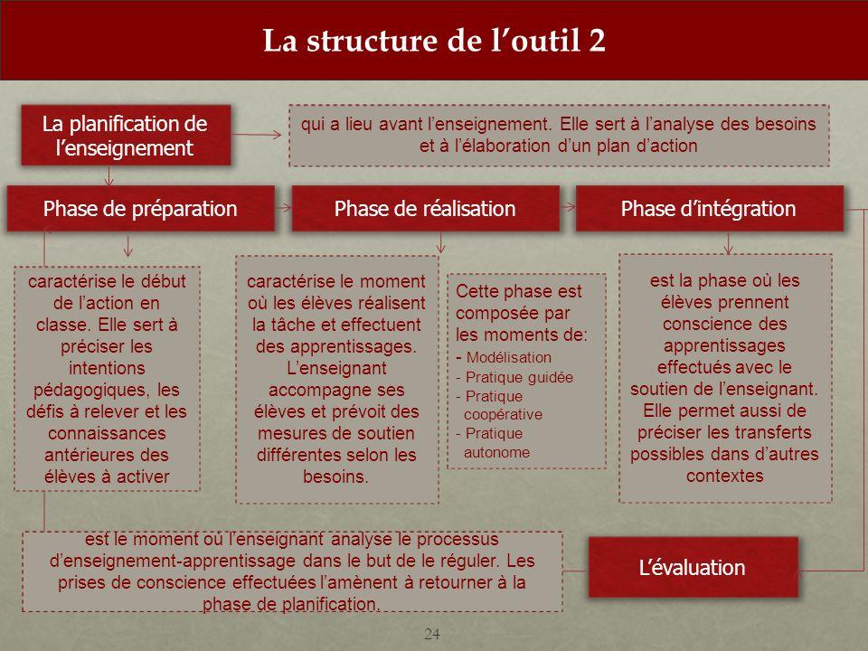 La structure de l'outil 2