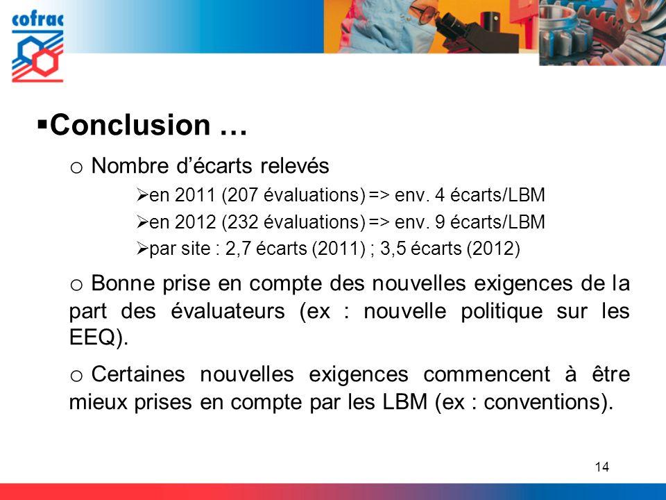 Conclusion … Nombre d'écarts relevés
