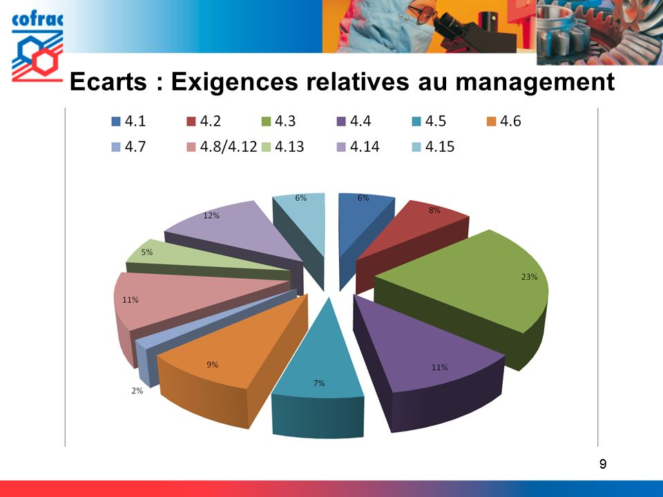 Ecarts : Exigences relatives au management