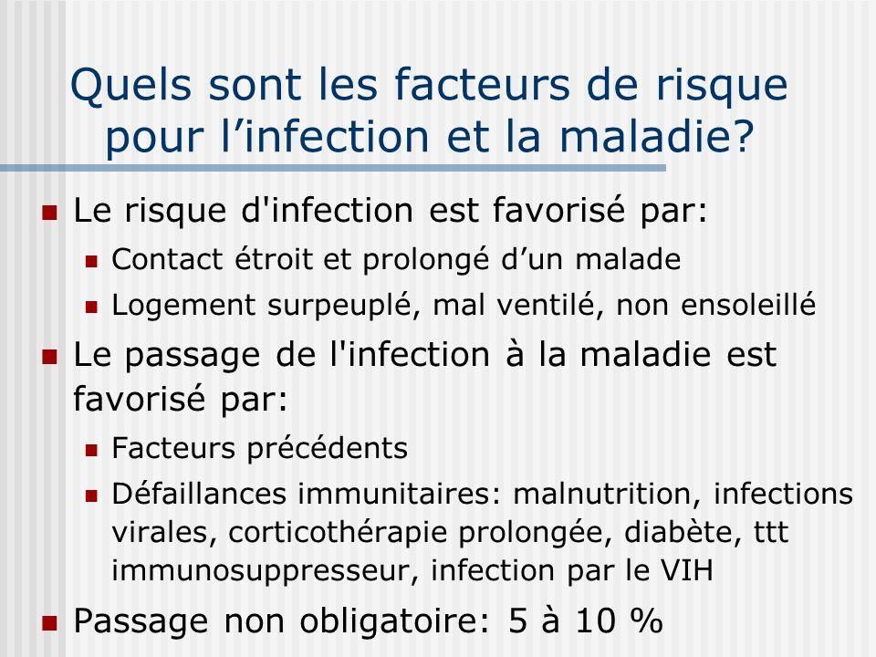 Quels sont les facteurs de risque pour l'infection et la maladie