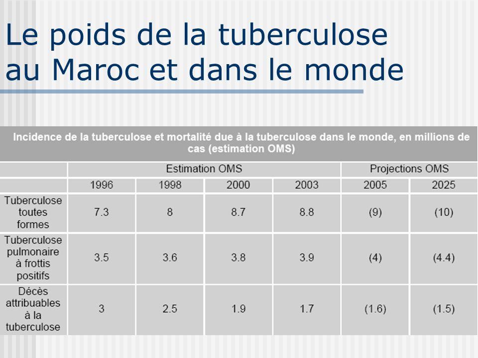 Le poids de la tuberculose au Maroc et dans le monde