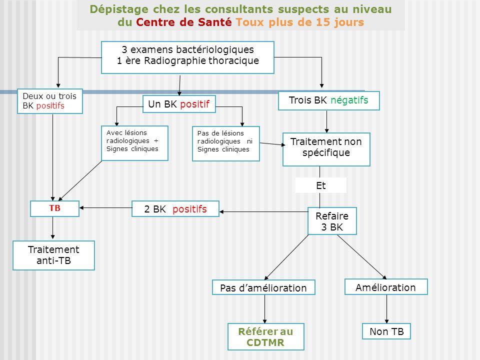 Dépistage chez les consultants suspects au niveau du Centre de Santé Toux plus de 15 jours