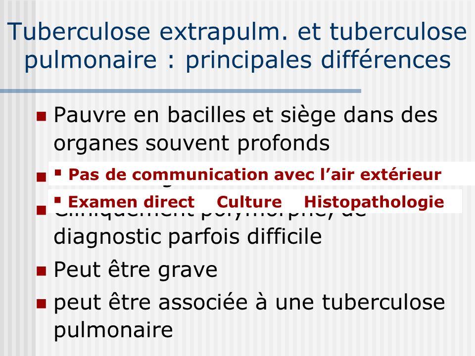 Tuberculose extrapulm