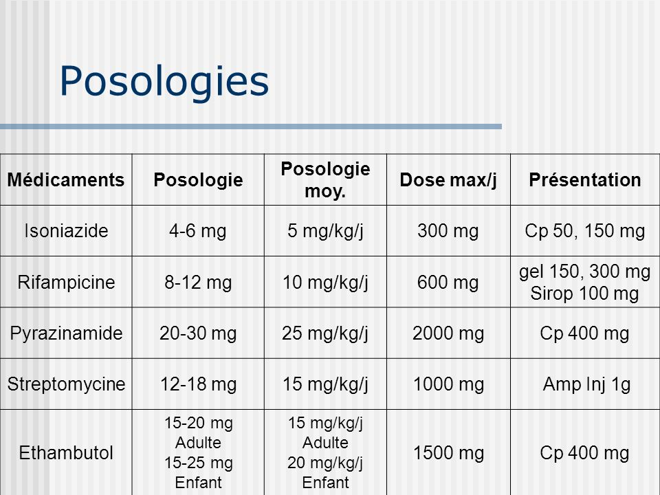 Posologies Médicaments Posologie Posologie moy. Dose max/j