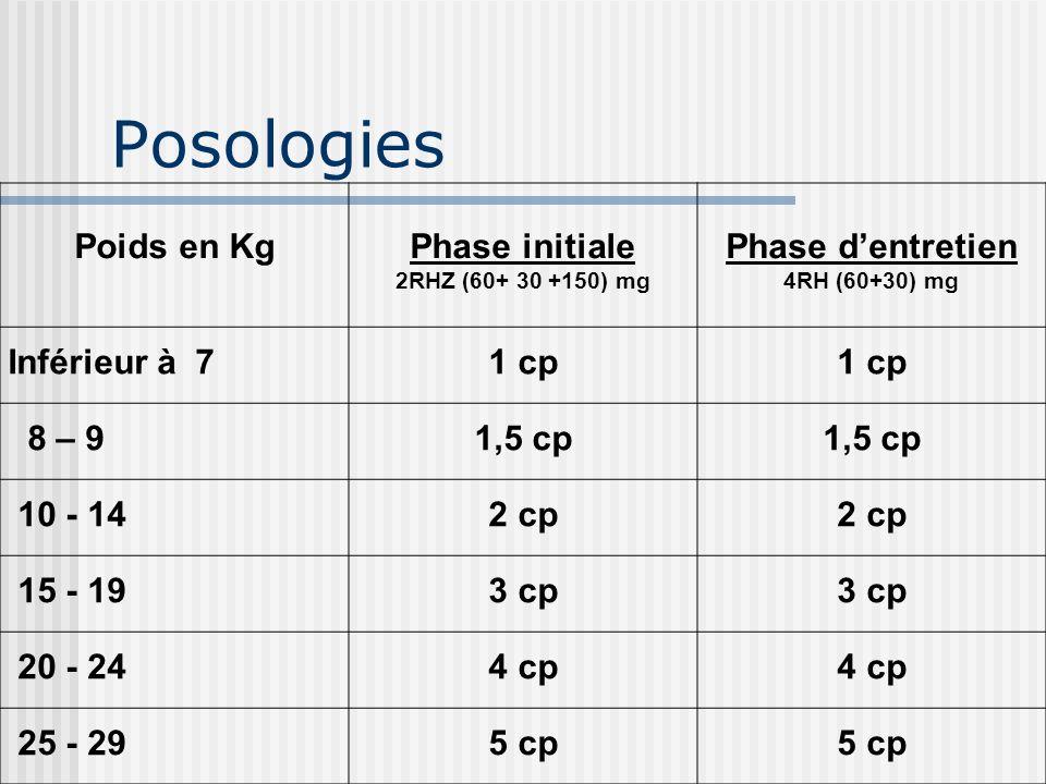Posologies Poids en Kg Phase initiale Phase d'entretien Inférieur à 7