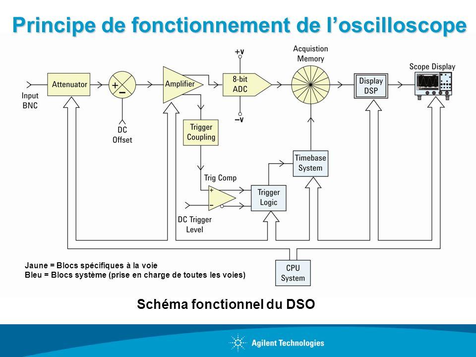 Principe de fonctionnement de l'oscilloscope