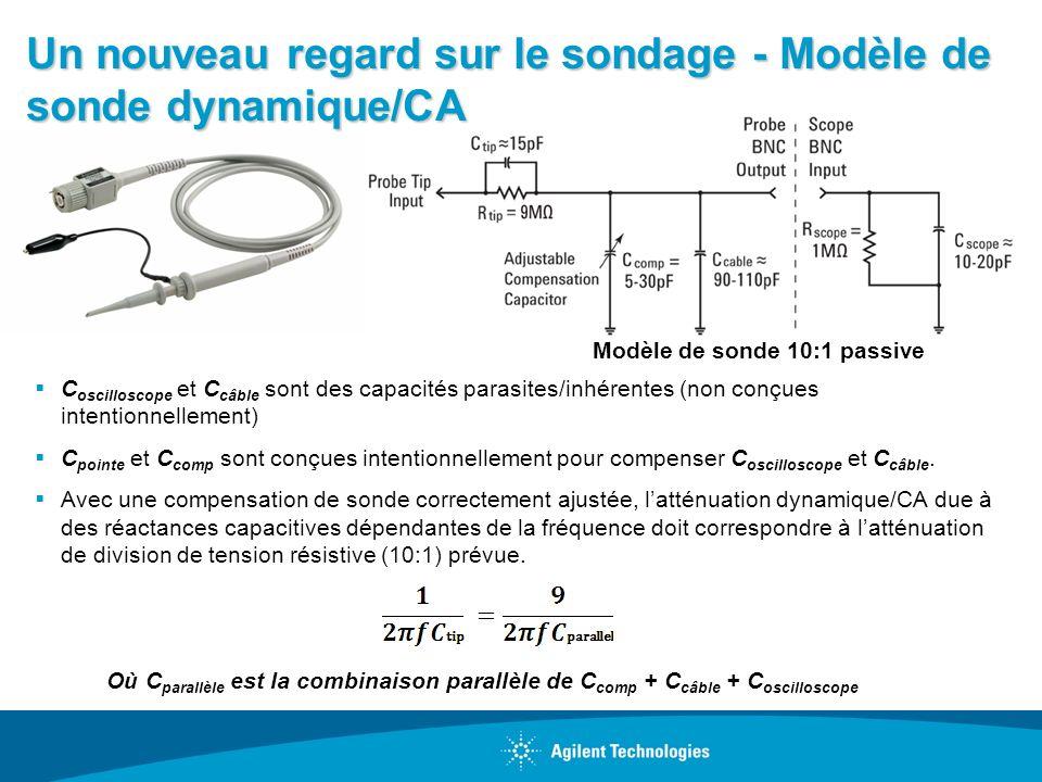 Un nouveau regard sur le sondage - Modèle de sonde dynamique/CA