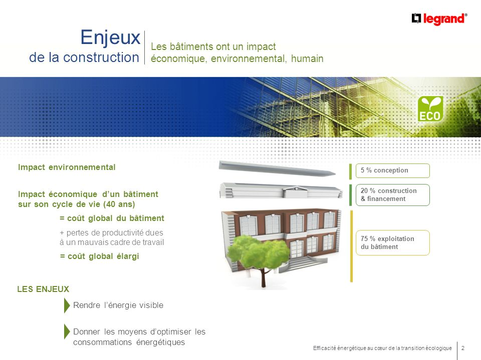 Enjeux de la construction