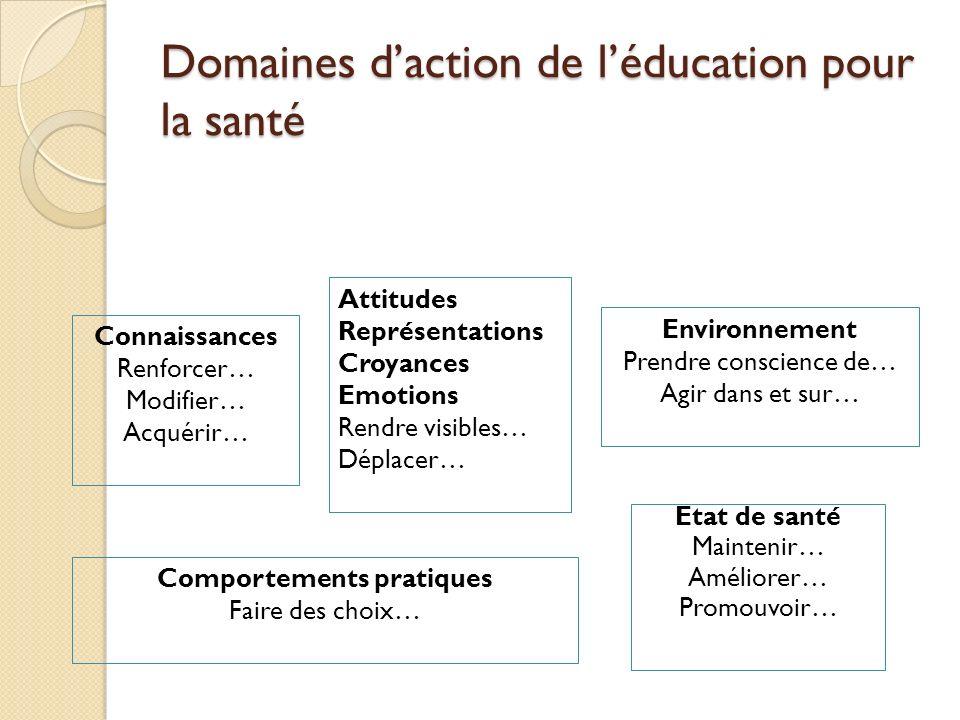 Domaines d'action de l'éducation pour la santé