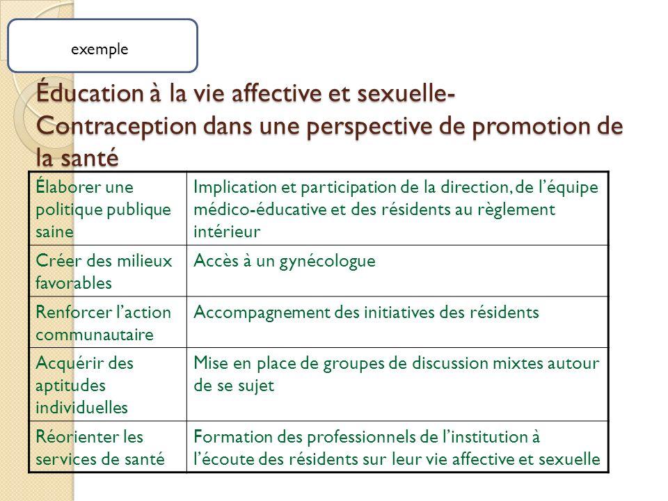 exemple Éducation à la vie affective et sexuelle- Contraception dans une perspective de promotion de la santé.