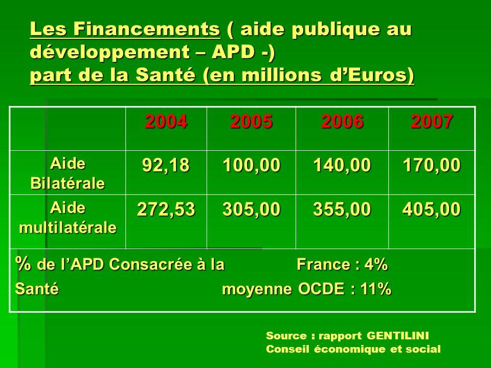 % de l'APD Consacrée à la France : 4%