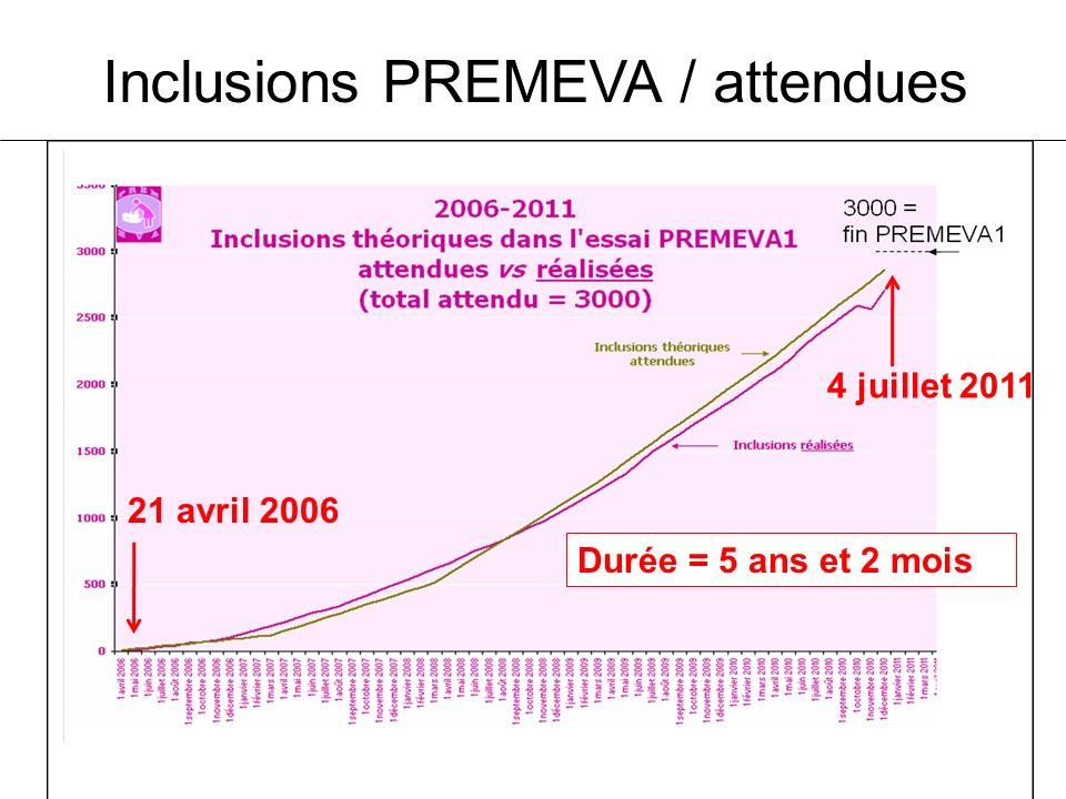 Inclusions PREMEVA / attendues