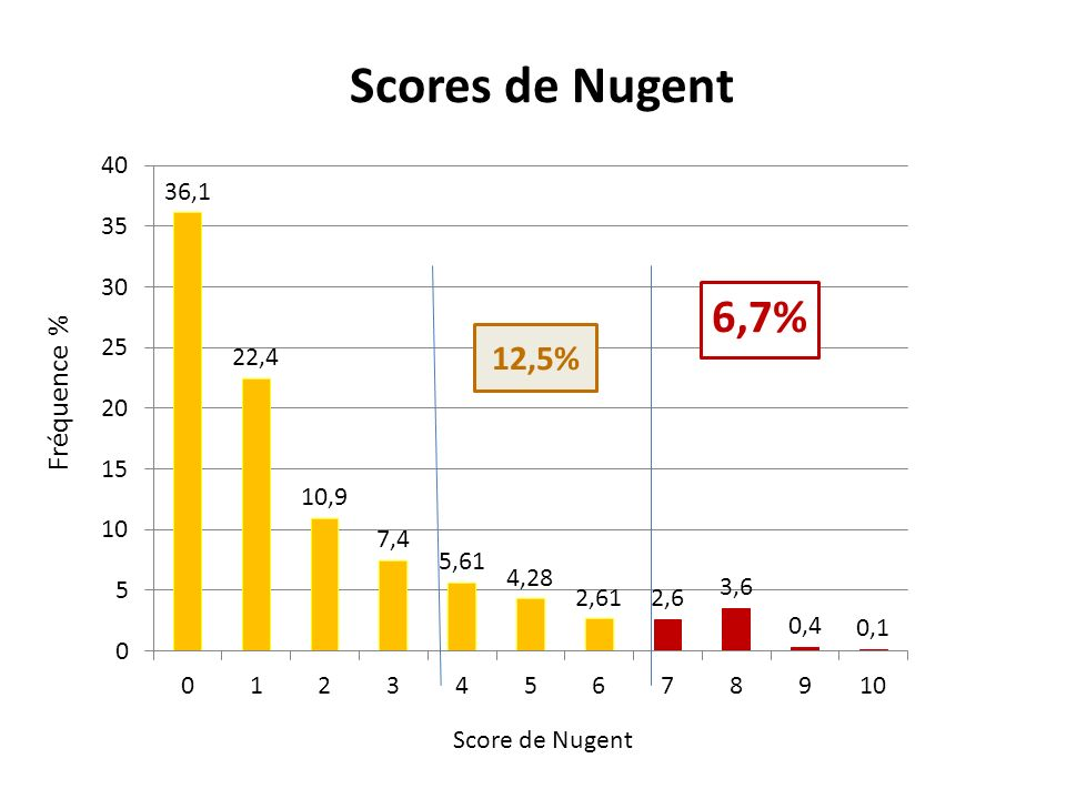 Scores de Nugent 12,5% Score de Nugent