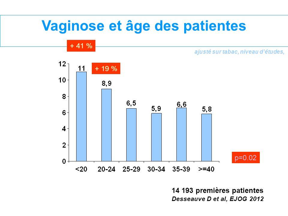 Vaginose et âge des patientes