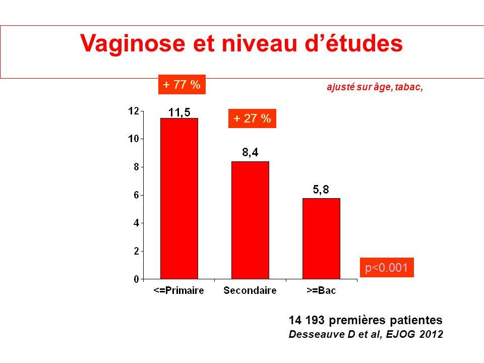 Vaginose et niveau d'études