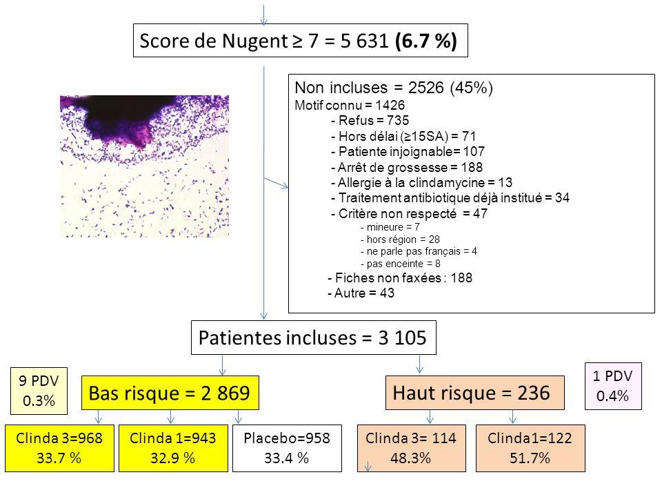 Score de Nugent ≥ 7 = 5 631 (6.7 %) Patientes incluses = 3 105