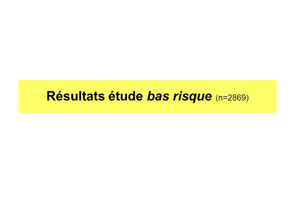 Résultats étude bas risque (n=2869)