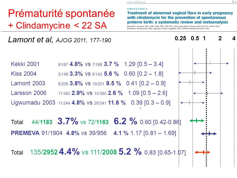 Prématurité < 37 SA Prématurité spontanée + Clindamycine < 22 SA