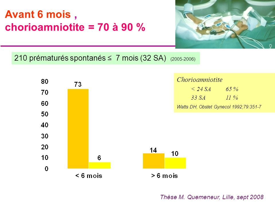Avant 6 mois , chorioamniotite = 70 à 90 %