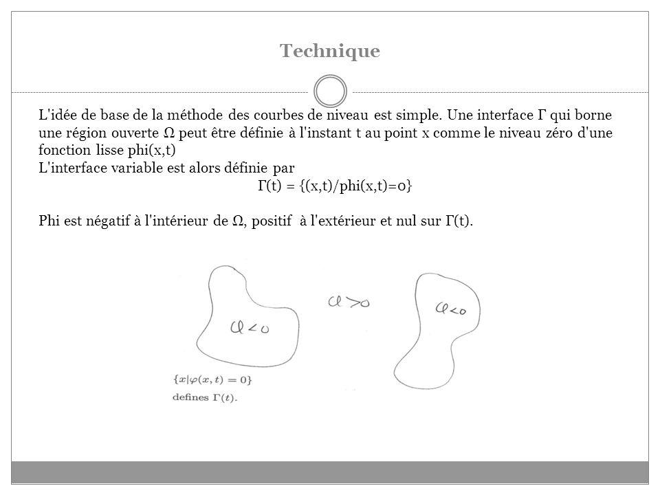 Γ(t) = {(x,t)/phi(x,t)=0}