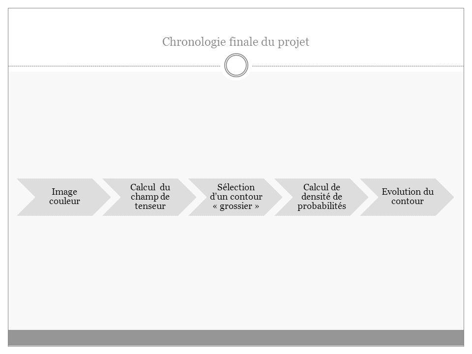 Chronologie finale du projet