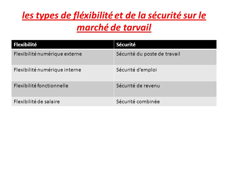 les types de fléxibilité et de la sécurité sur le marché de tarvail