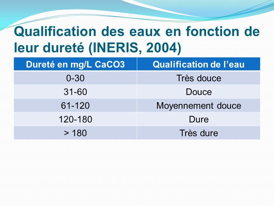 Qualification des eaux en fonction de leur dureté (INERIS, 2004)